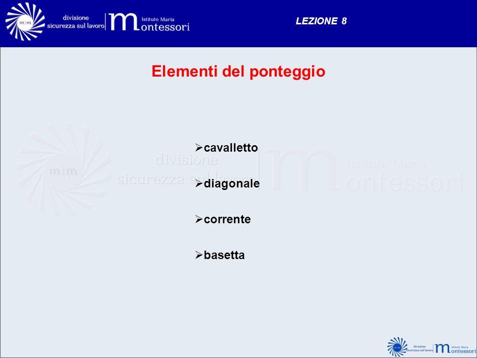 Elementi del ponteggio