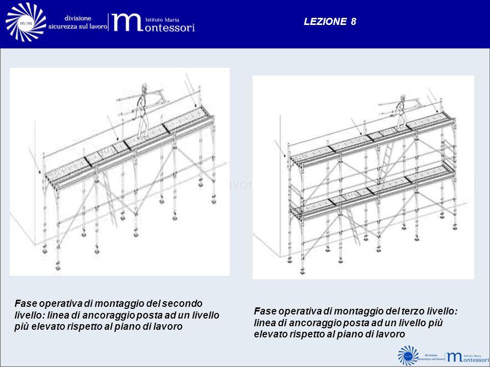 LEZIONE 8 Fase operativa di montaggio del secondo livello: linea di ancoraggio posta ad un livello più elevato rispetto al piano di lavoro.