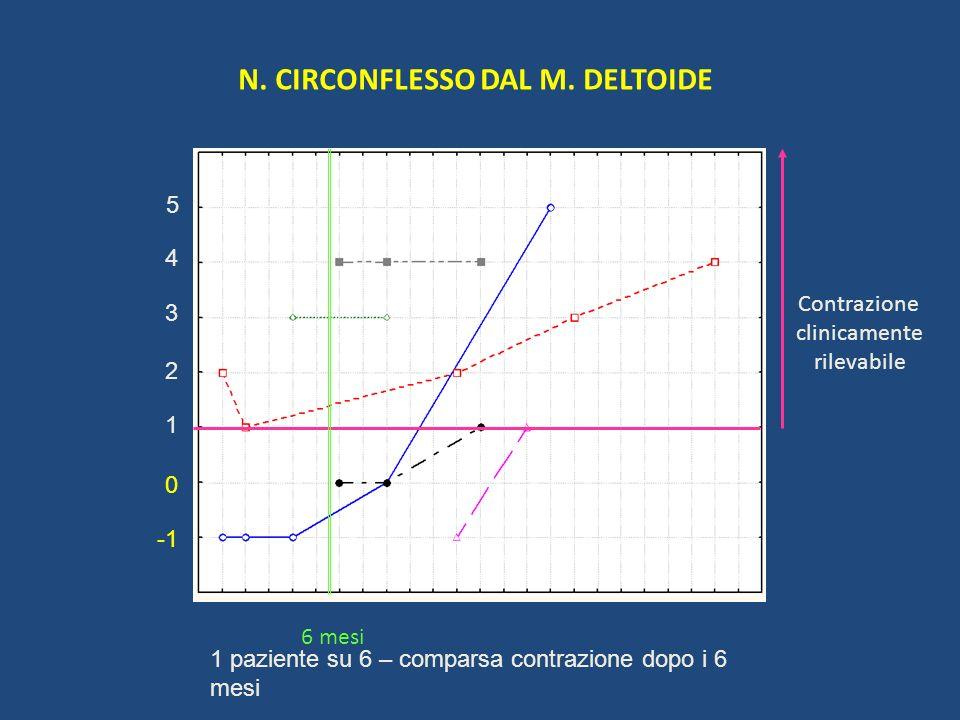 N. CIRCONFLESSO DAL M. DELTOIDE