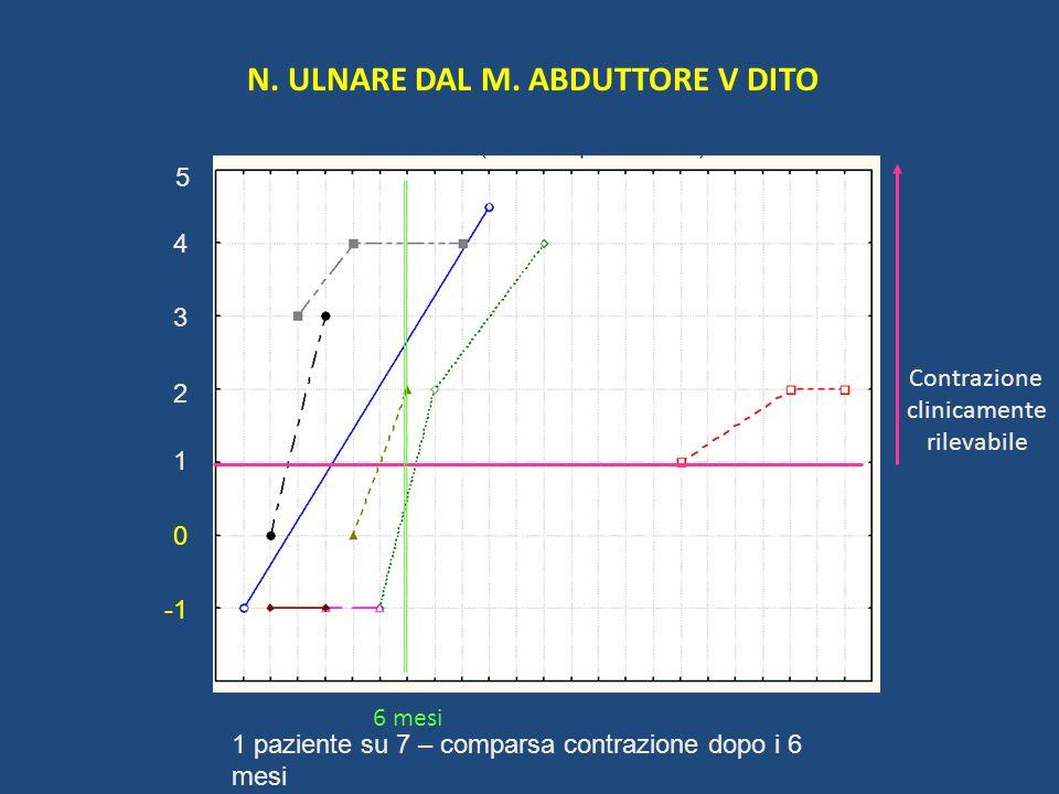 N. ULNARE DAL M. ABDUTTORE V DITO
