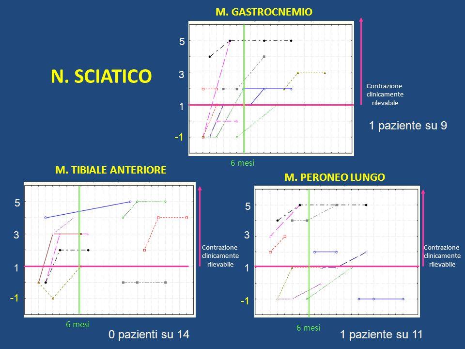 N. SCIATICO M. GASTROCNEMIO 1 paziente su 9 M. TIBIALE ANTERIORE