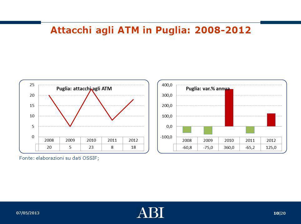 Attacchi agli ATM in Puglia: 2008-2012
