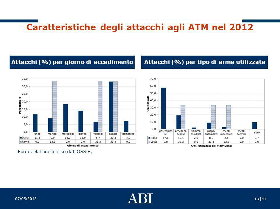 Caratteristiche degli attacchi agli ATM nel 2012