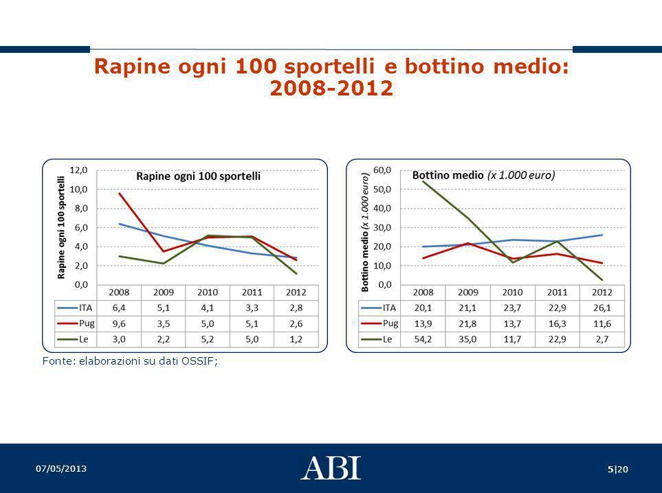Rapine ogni 100 sportelli e bottino medio: 2008-2012