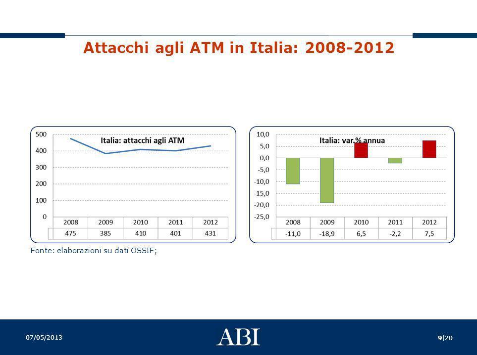 Attacchi agli ATM in Italia: 2008-2012