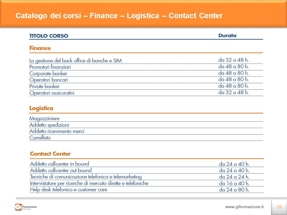 Catalogo dei corsi – Finance – Logistica – Contact Center