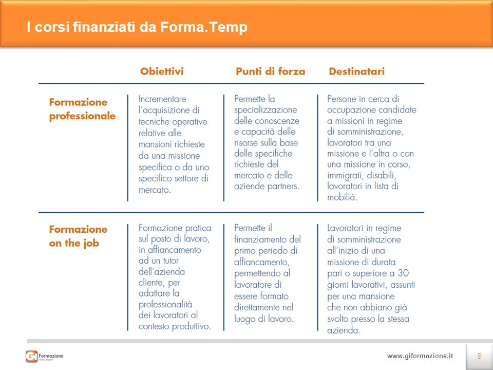 I corsi finanziati da Forma.Temp