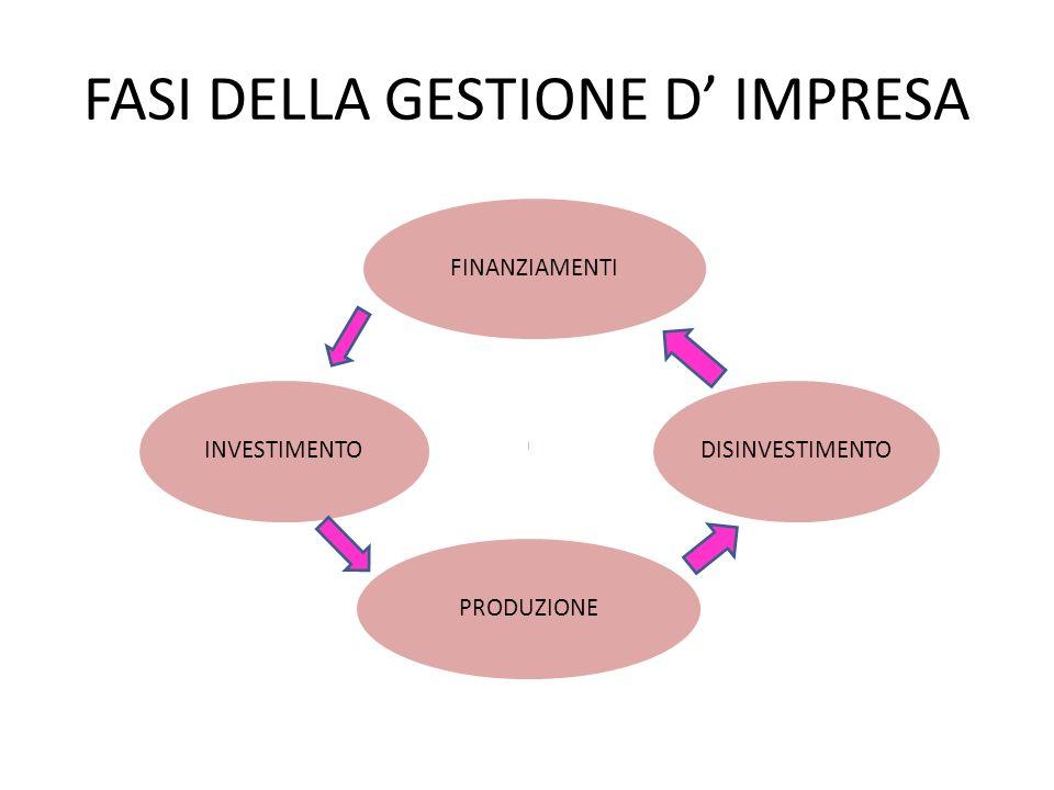 FASI DELLA GESTIONE D' IMPRESA