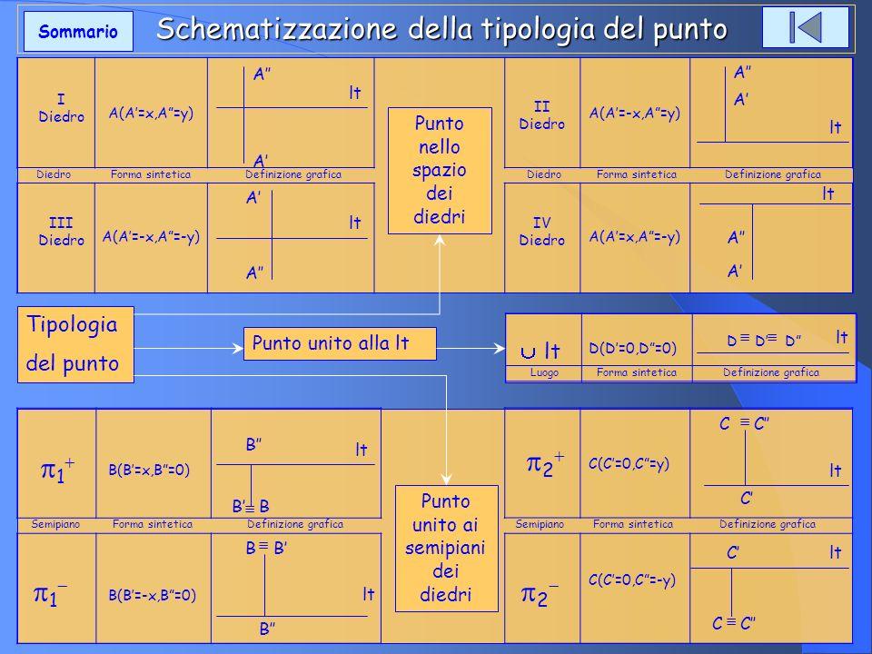 Schematizzazione della tipologia del punto
