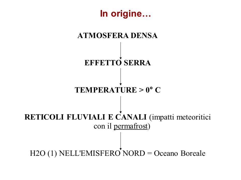 In origine… ATMOSFERA DENSA EFFETTO SERRA TEMPERATURE > 0° C