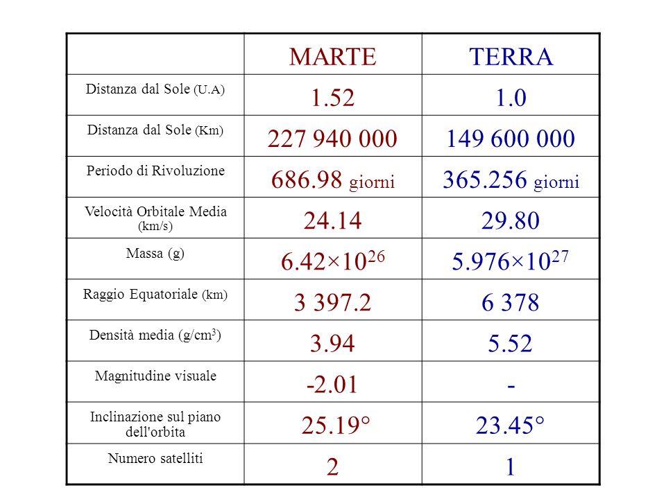 MARTE TERRA. Distanza dal Sole (U.A) 1.52. 1.0. Distanza dal Sole (Km) 227 940 000. 149 600 000.