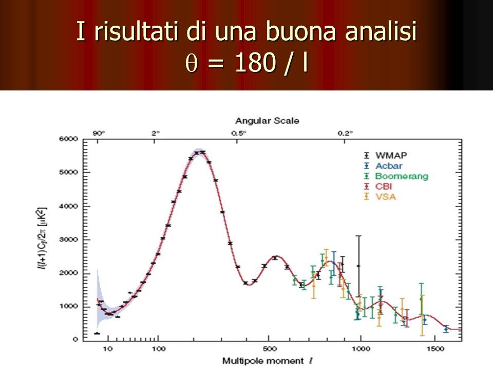 I risultati di una buona analisi q = 180 / l