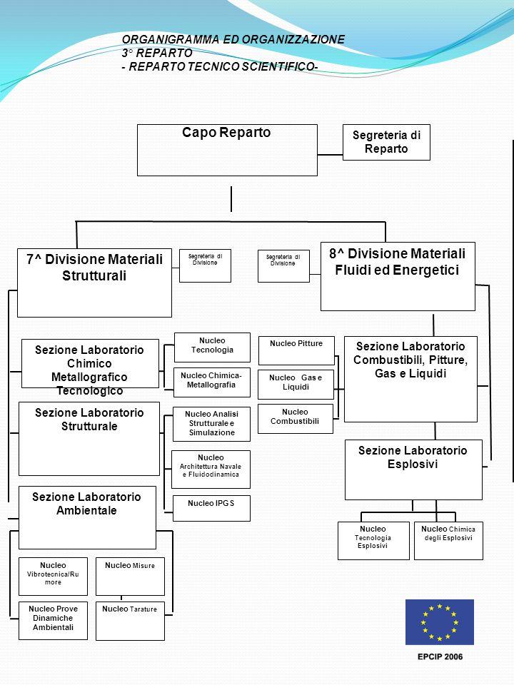 8^ Divisione Materiali Fluidi ed Energetici