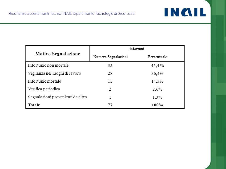 Motivo Segnalazione Infortunio non mortale 35 45,4 %
