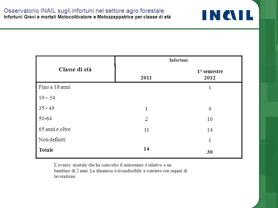 Osservatorio INAIL sugli infortuni nel settore agro forestale