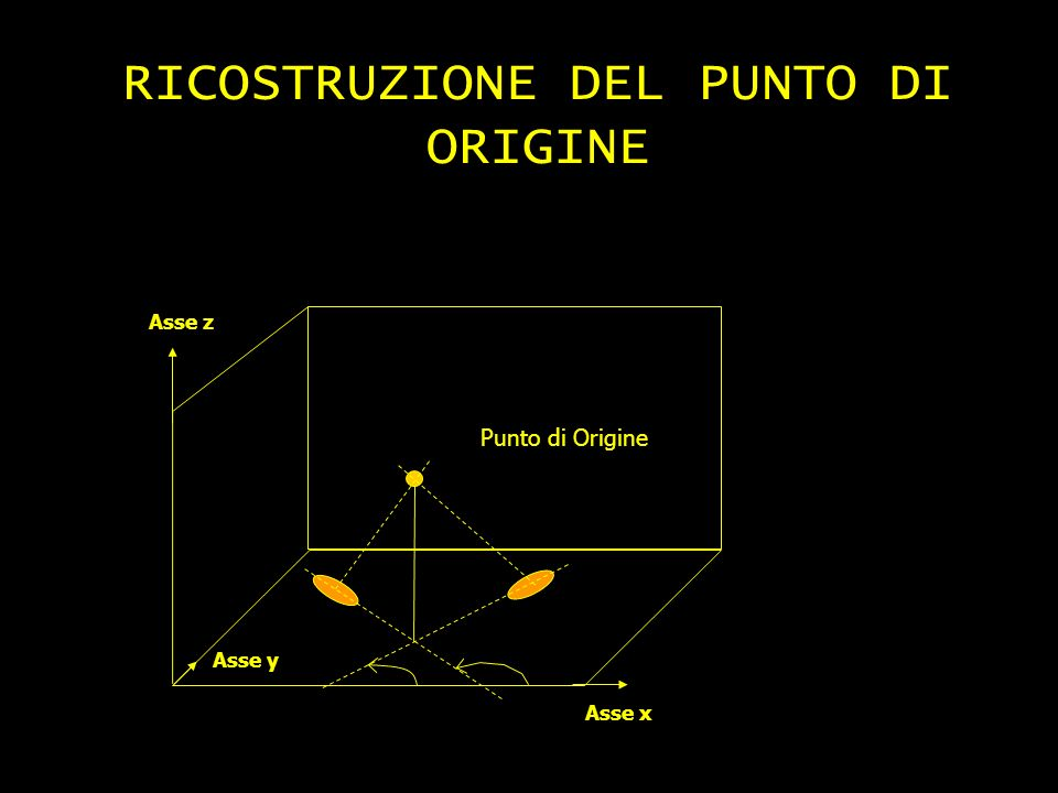 RICOSTRUZIONE DEL PUNTO DI ORIGINE