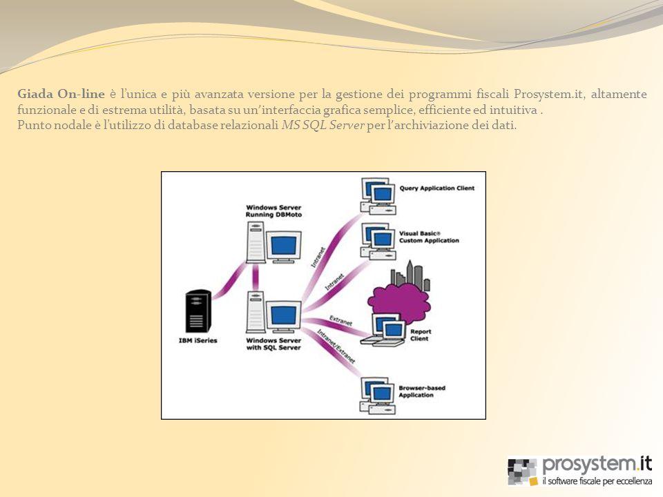 Giada On-line è l'unica e più avanzata versione per la gestione dei programmi fiscali Prosystem.it, altamente funzionale e di estrema utilità, basata su un'interfaccia grafica semplice, efficiente ed intuitiva .