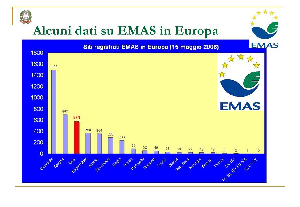 Alcuni dati su EMAS in Europa