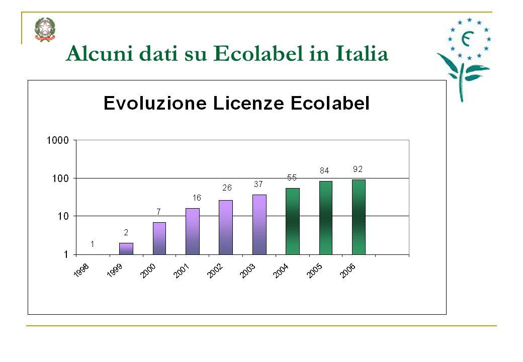 Alcuni dati su Ecolabel in Italia