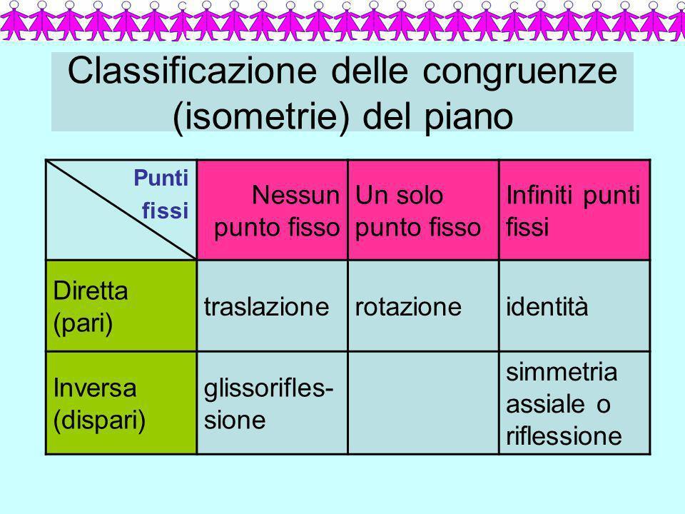 Classificazione delle congruenze (isometrie) del piano