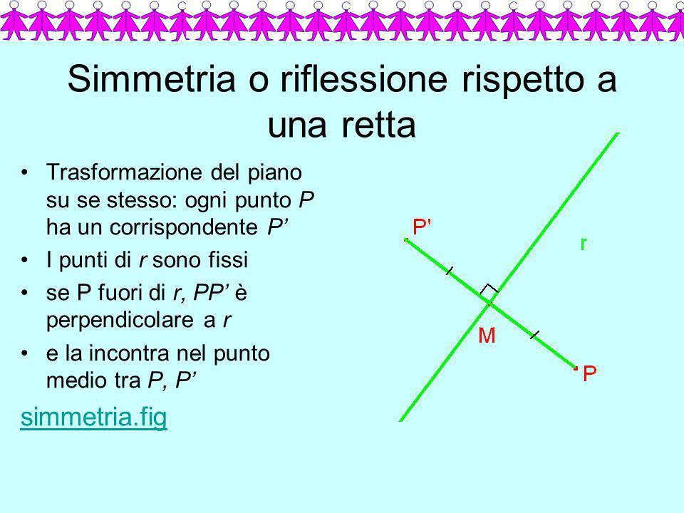 Simmetria o riflessione rispetto a una retta