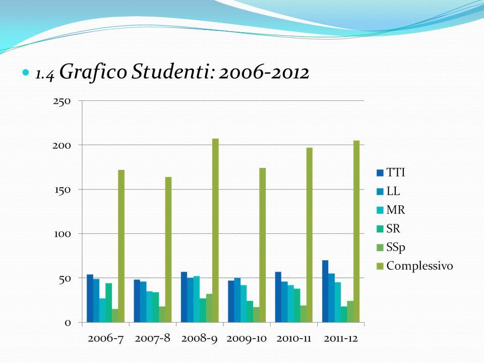 1.4 Grafico Studenti: 2006-2012