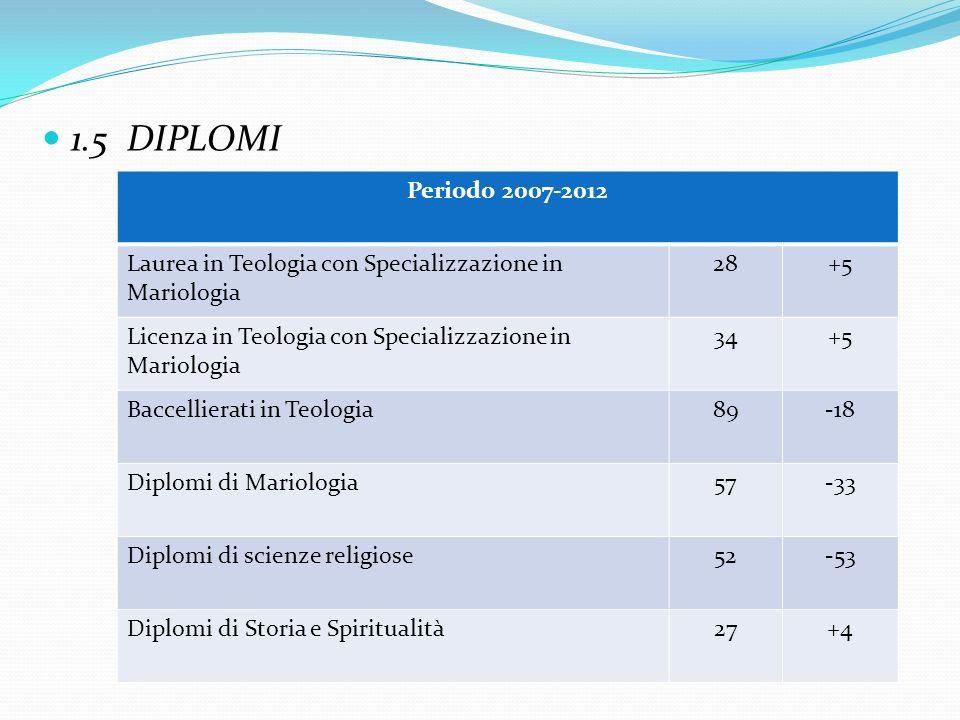 1.5 DIPLOMI Periodo 2007-2012. Laurea in Teologia con Specializzazione in Mariologia. 28. +5.