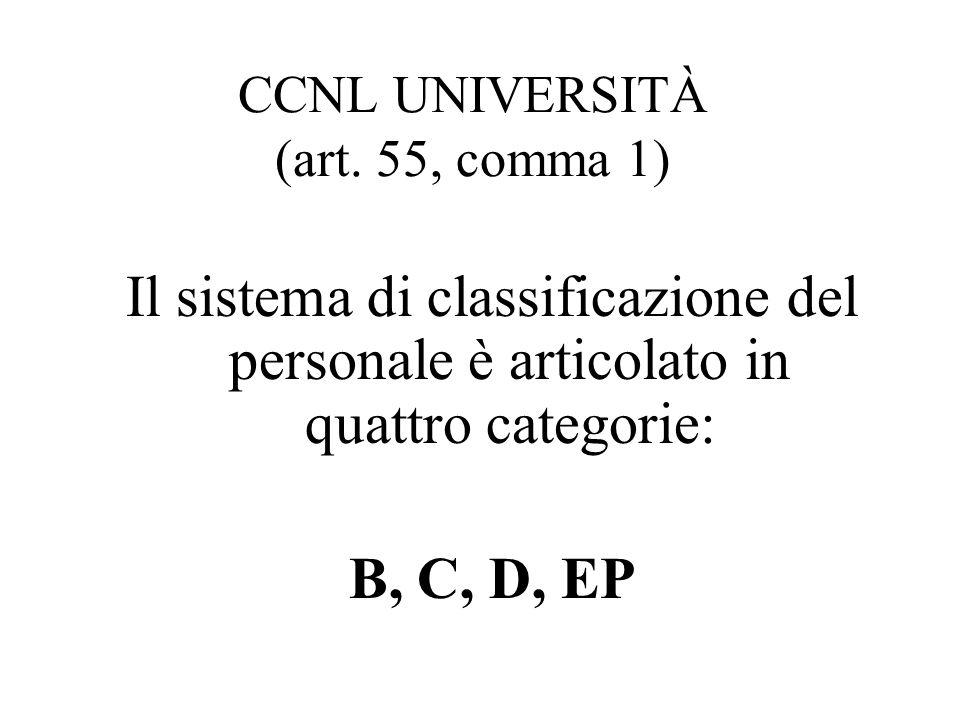 CCNL UNIVERSITÀ (art. 55, comma 1)