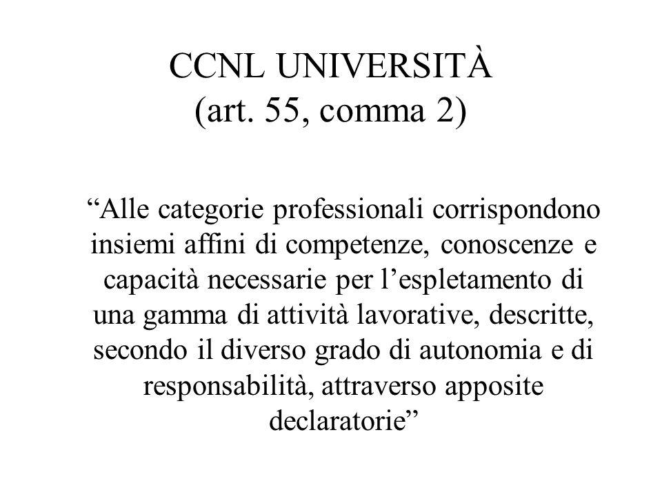 CCNL UNIVERSITÀ (art. 55, comma 2)