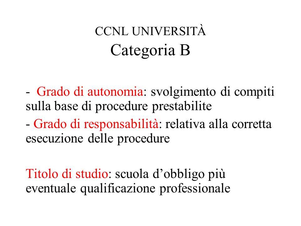 CCNL UNIVERSITÀ Categoria B