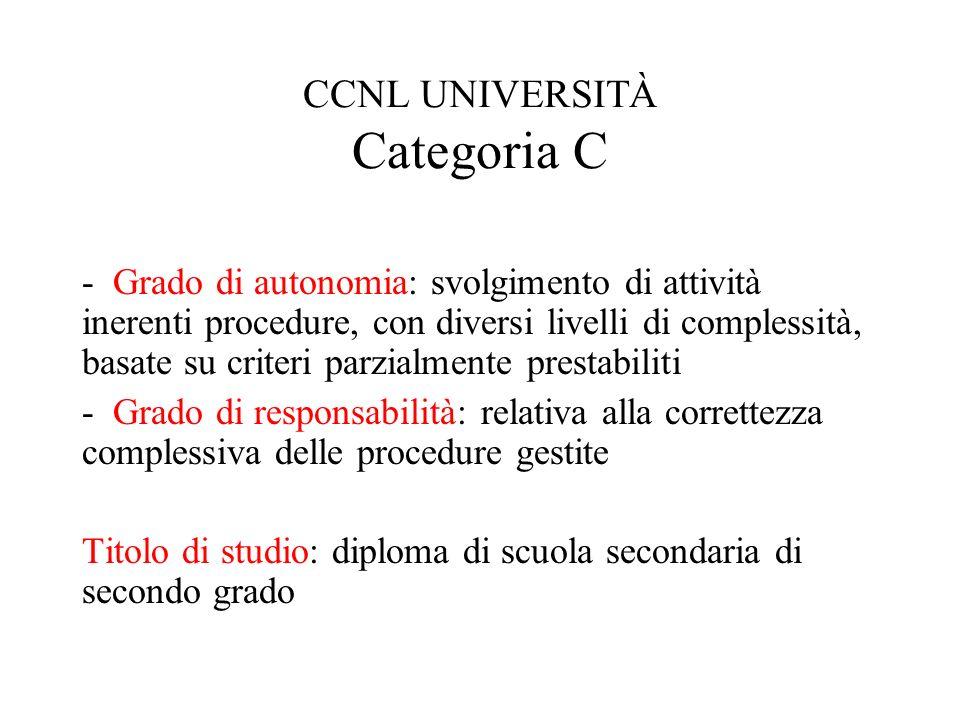 CCNL UNIVERSITÀ Categoria C
