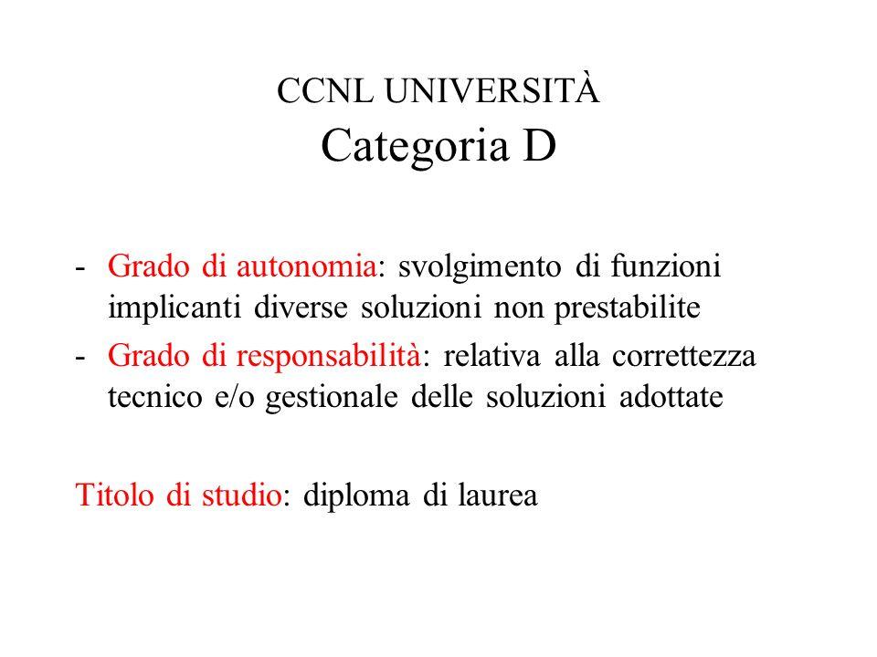 CCNL UNIVERSITÀ Categoria D