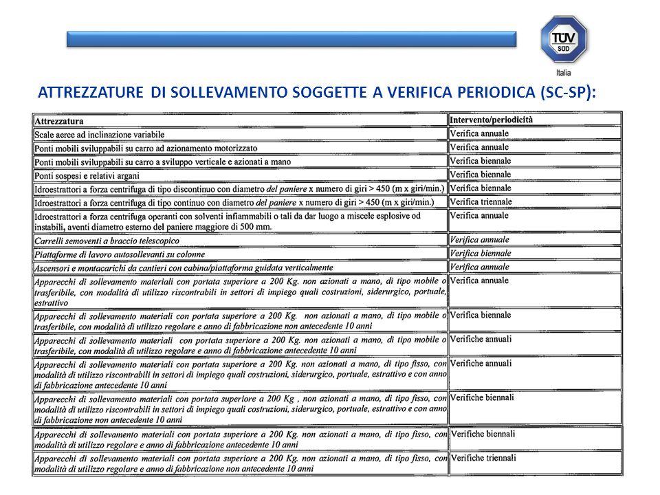 ATTREZZATURE DI SOLLEVAMENTO SOGGETTE A VERIFICA PERIODICA (SC-SP):