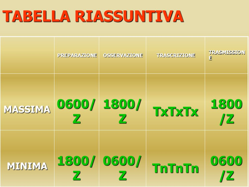 TABELLA RIASSUNTIVA 0600/Z 1800/Z TxTxTx TnTnTn MASSIMA MINIMA