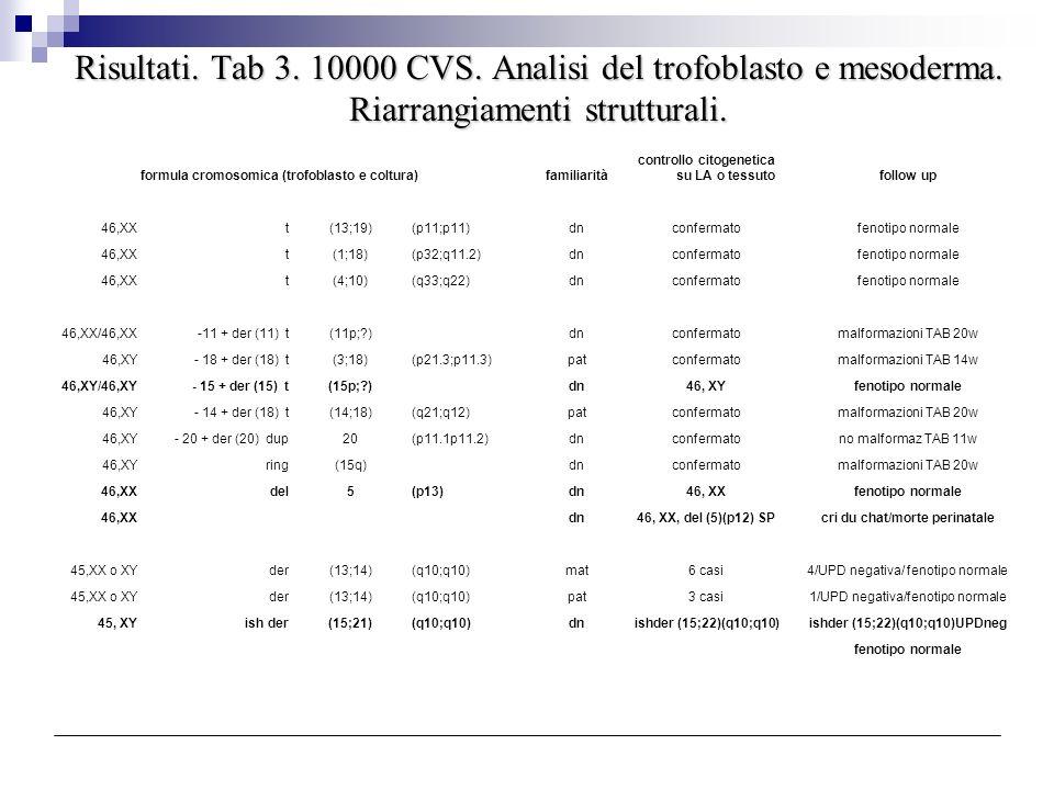Risultati. Tab 3. 10000 CVS. Analisi del trofoblasto e mesoderma