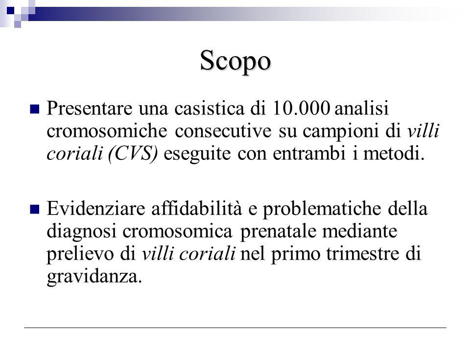 Scopo Presentare una casistica di 10.000 analisi cromosomiche consecutive su campioni di villi coriali (CVS) eseguite con entrambi i metodi.