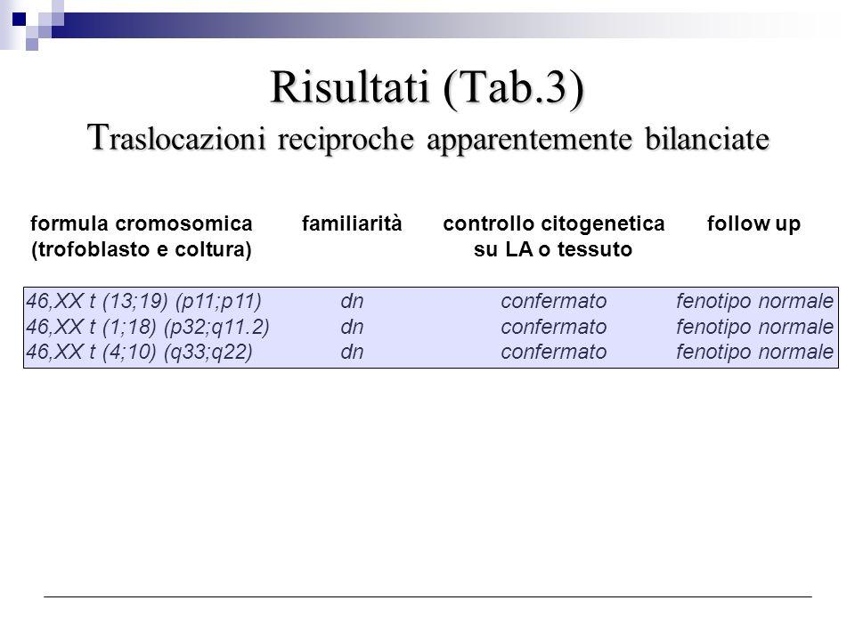 Risultati (Tab.3) Traslocazioni reciproche apparentemente bilanciate