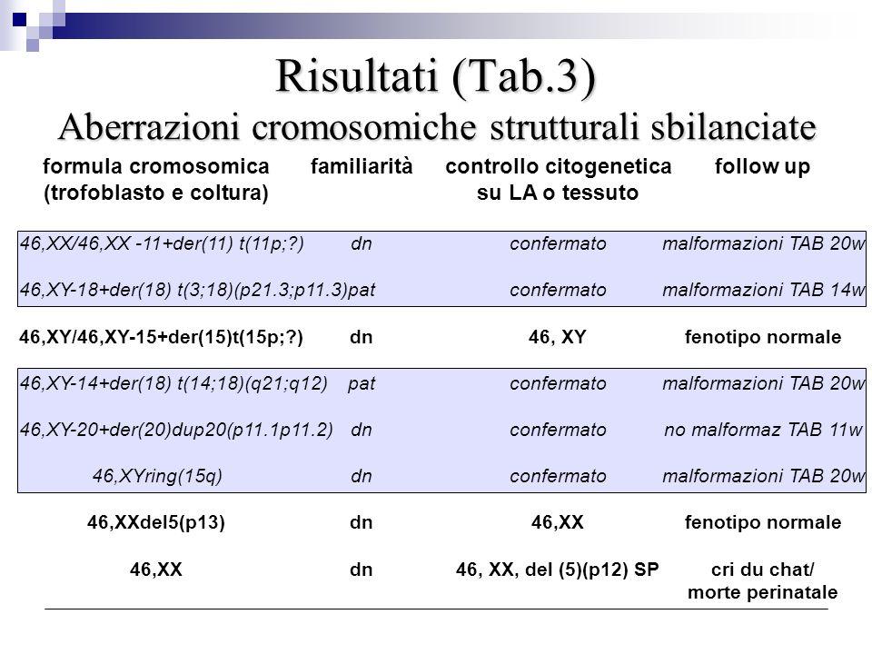 Risultati (Tab.3) Aberrazioni cromosomiche strutturali sbilanciate