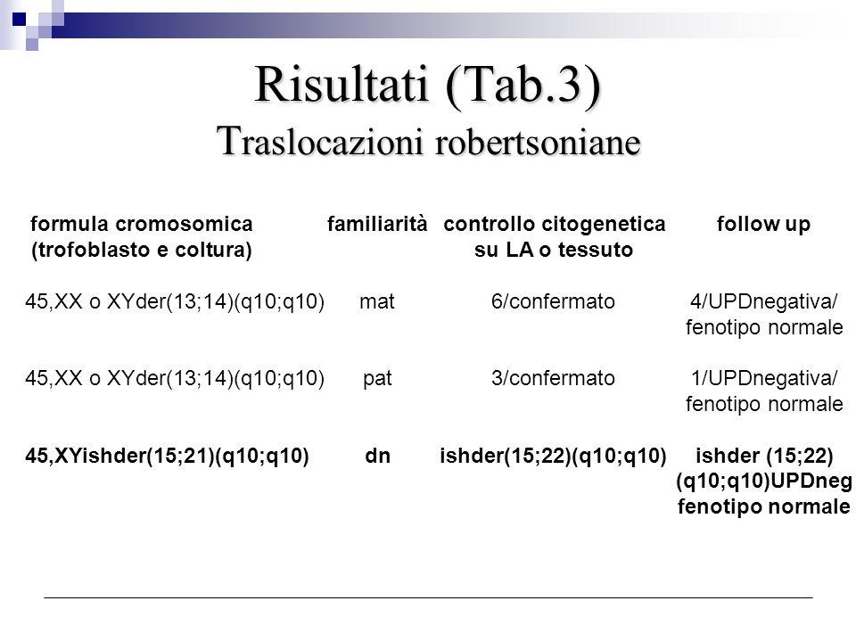 Risultati (Tab.3) Traslocazioni robertsoniane
