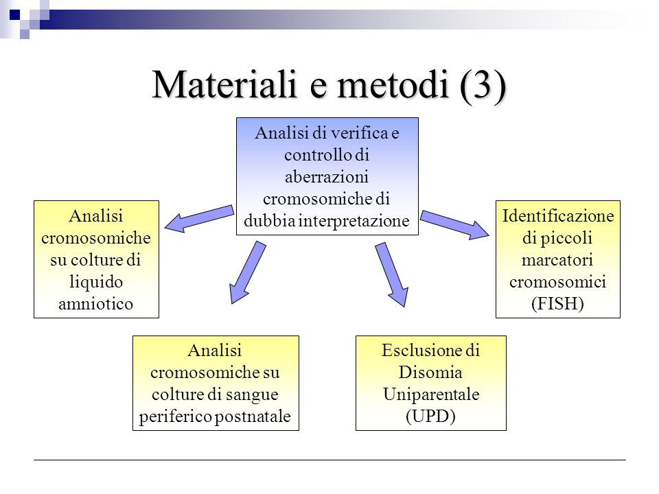 Materiali e metodi (3) Analisi di verifica e controllo di aberrazioni cromosomiche di dubbia interpretazione.