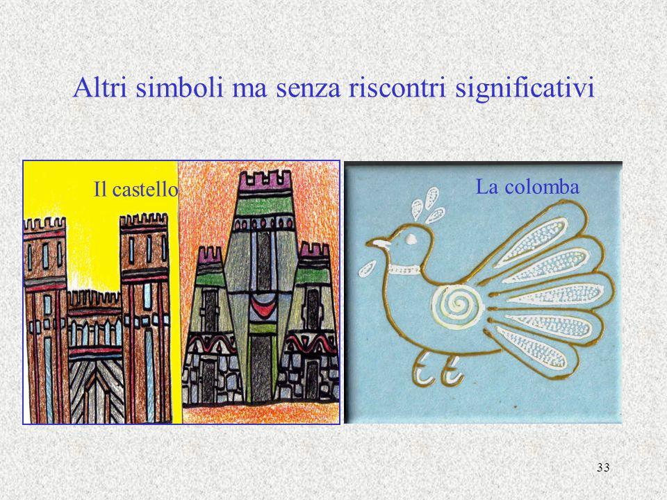 Altri simboli ma senza riscontri significativi