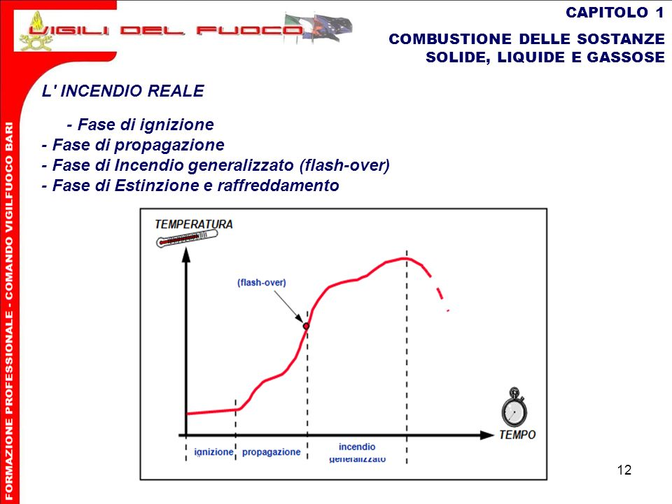 - Fase di Incendio generalizzato (flash-over)