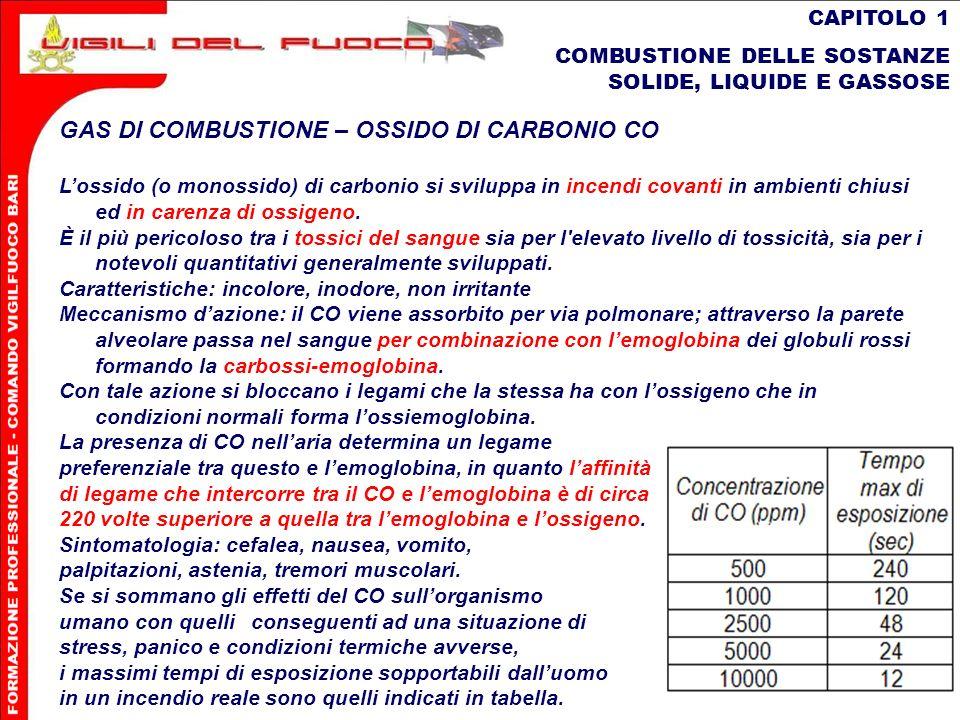 GAS DI COMBUSTIONE – OSSIDO DI CARBONIO CO