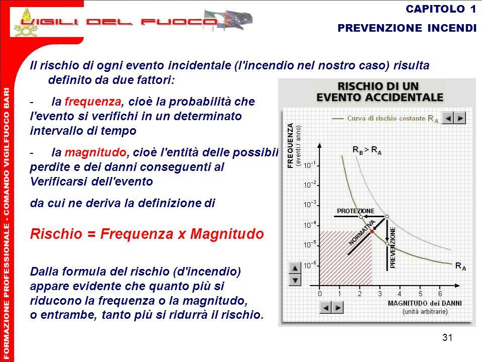 Rischio = Frequenza x Magnitudo