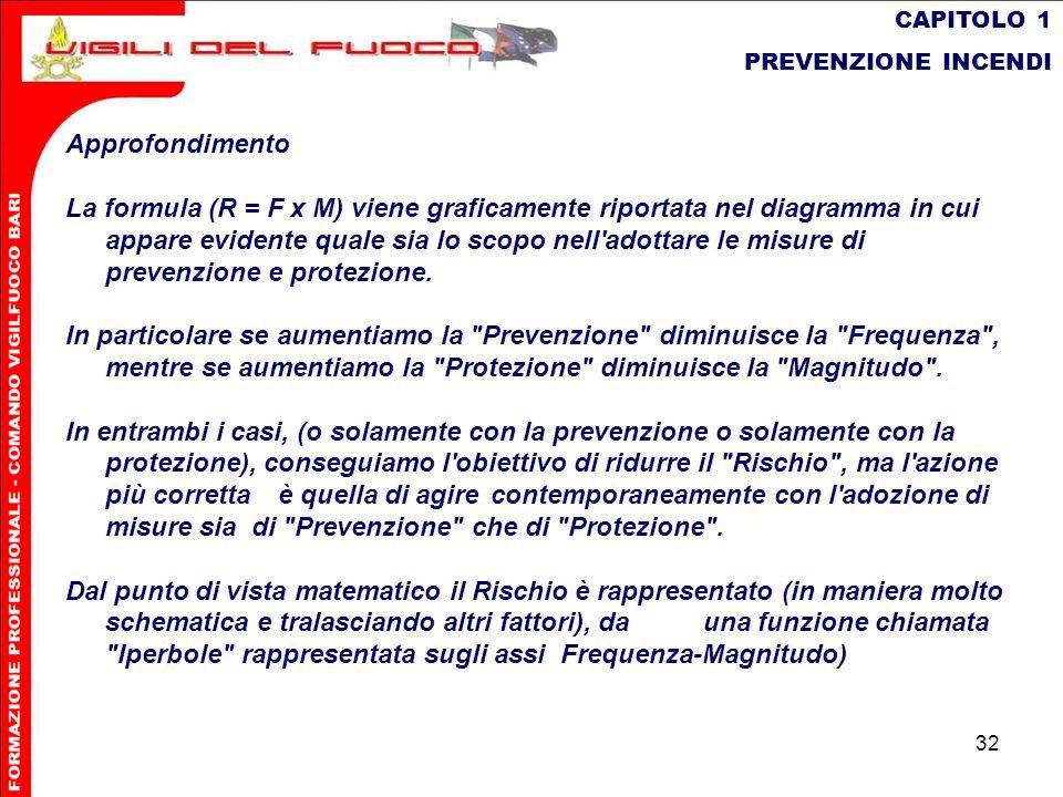 CAPITOLO 1 PREVENZIONE INCENDI. Approfondimento.