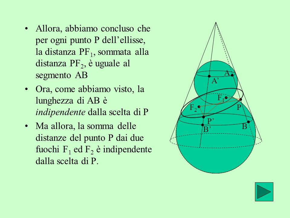 Allora, abbiamo concluso che per ogni punto P dell'ellisse, la distanza PF1, sommata alla distanza PF2, è uguale al segmento AB