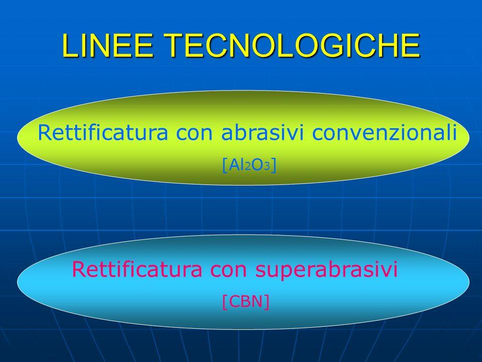 LINEE TECNOLOGICHE Rettificatura con abrasivi convenzionali