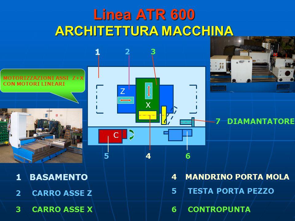 Linea ATR 600 ARCHITETTURA MACCHINA