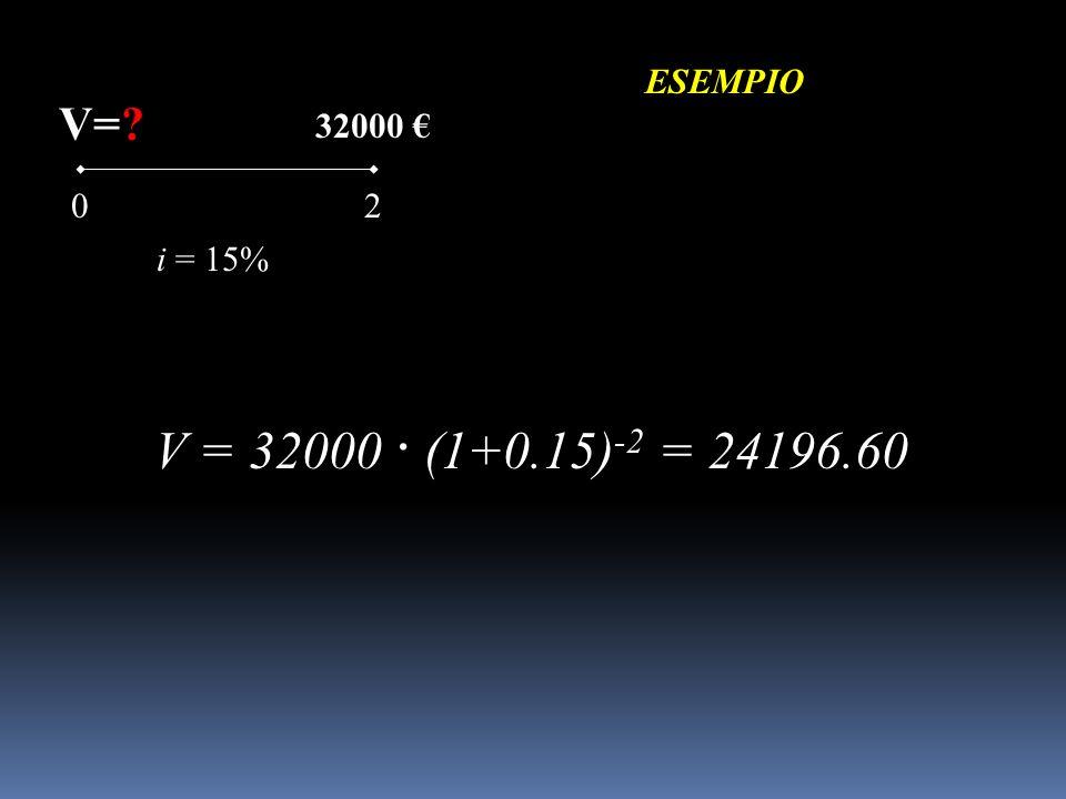 ESEMPIO V= 32000 € 2 i = 15% V = 32000 · (1+0.15)-2 = 24196.60