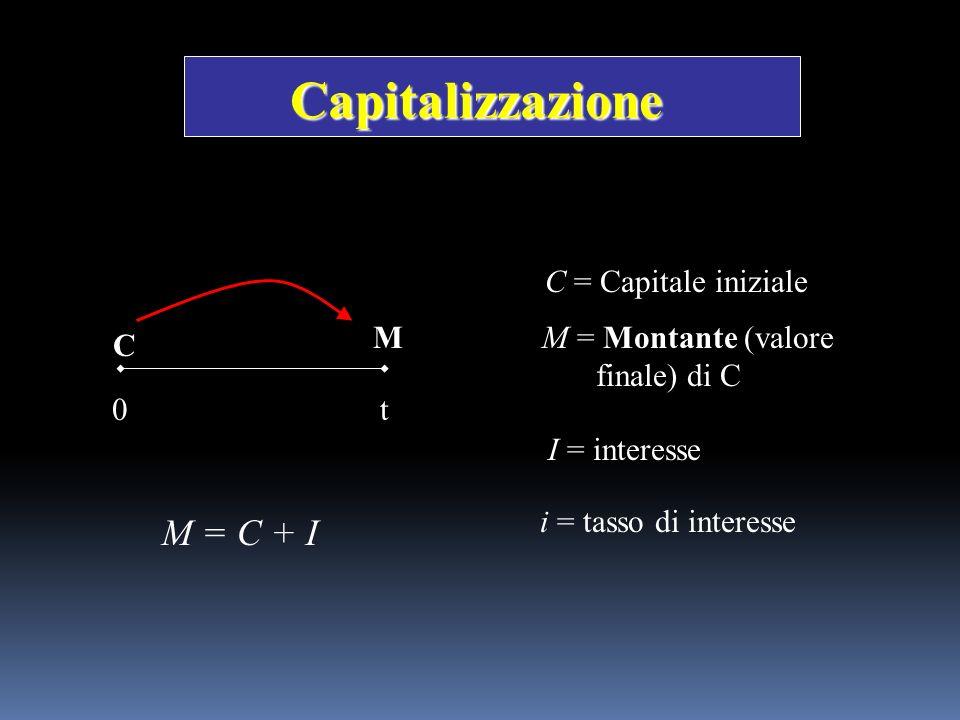 M = Montante (valore finale) di C
